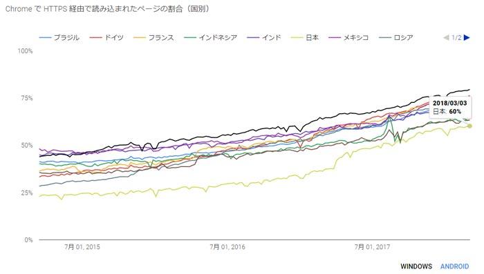 2018年3月ssl通信の普及率