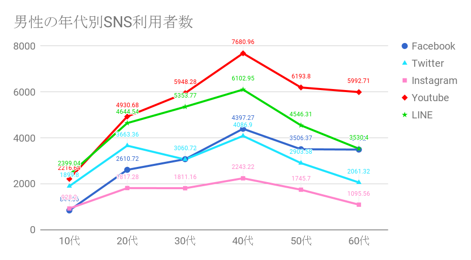 SNS男性の利用者数