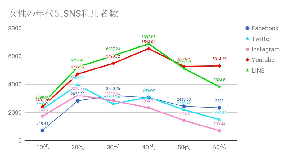 SNS女性の利用者数