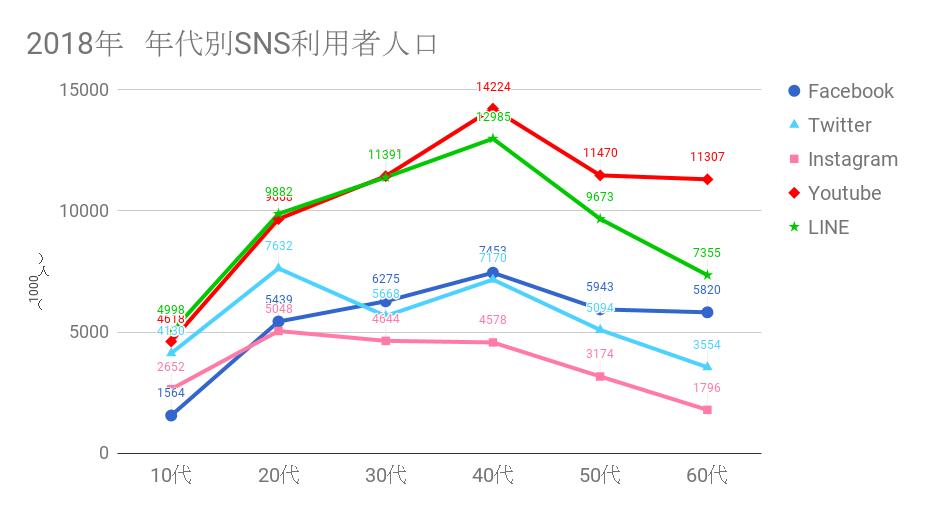2018 日本国内-年代別-SNS利用者人口