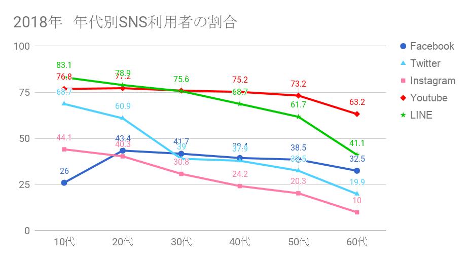 2018 日本国内-年代別-人口に対するSNS利用者の割合
